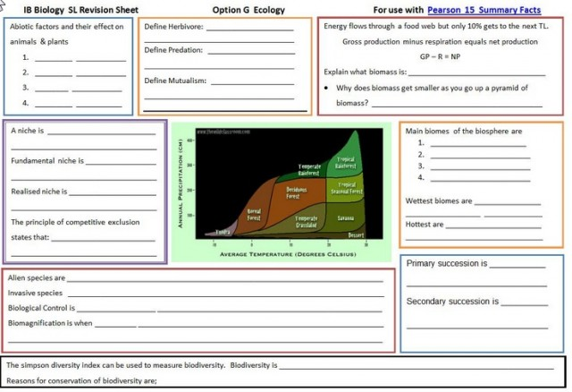 IB Biology: Option C - Ecology revision activities