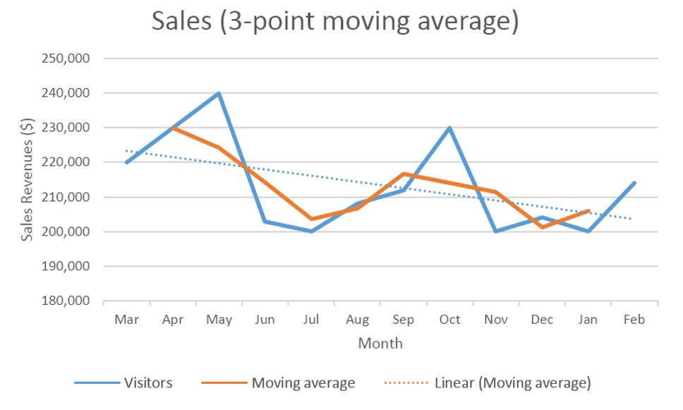 IB Business Management: Four-part moving average