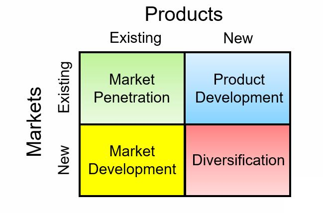IB Business Management: The Ansoff matrix
