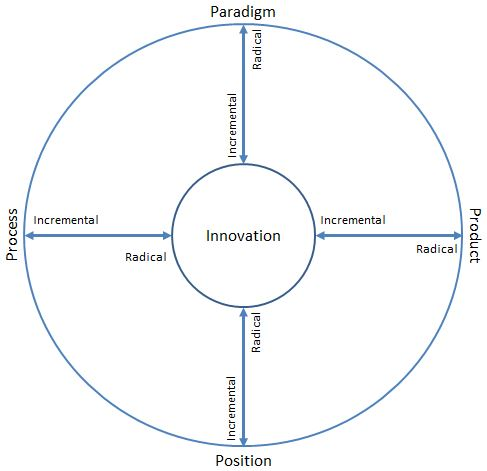 IB Business Management: Types of innovation