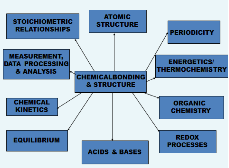 IB Chemistry: 'Utilization' - Relationships between topics