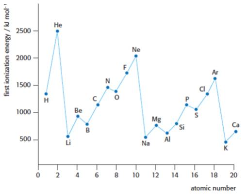 IB Chemistry: IE graph(s)