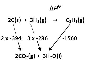IB Chemistry: Hess's Law answers