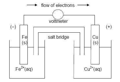 IB Chemistry: Electrochemical cells answers
