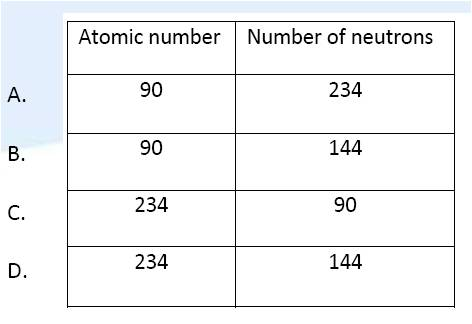IB Chemistry: 2 &12. Atomic structure (1)