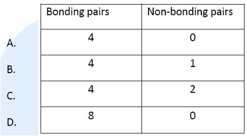 IB Chemistry: 4 & 14. Chemical bonding & structure (1)