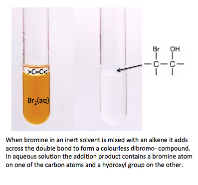 IB Chemistry: 20.1(2) Electrophilic addition