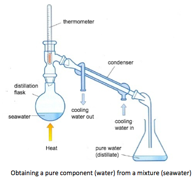 IB Chemistry: 1.1 Particulate nature of matter and chemical change
