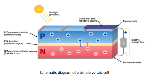 IB Chemistry: C.8 Photovoltaic cells and DSSCs