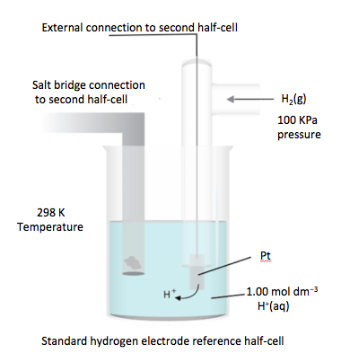 IB Chemistry: 19.1 Electrochemical cells (AHL)