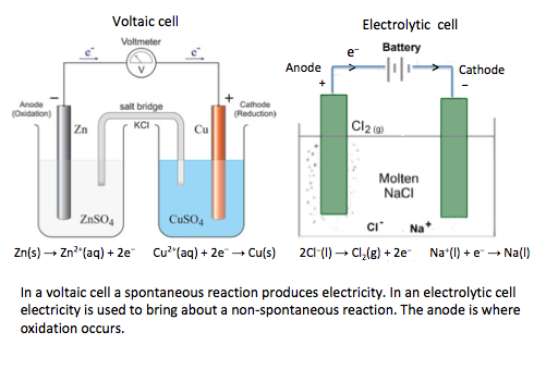IB Chemistry: 9.2 Electrochemical cells