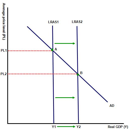 IB Economics: Changes in the long run aggregate supply