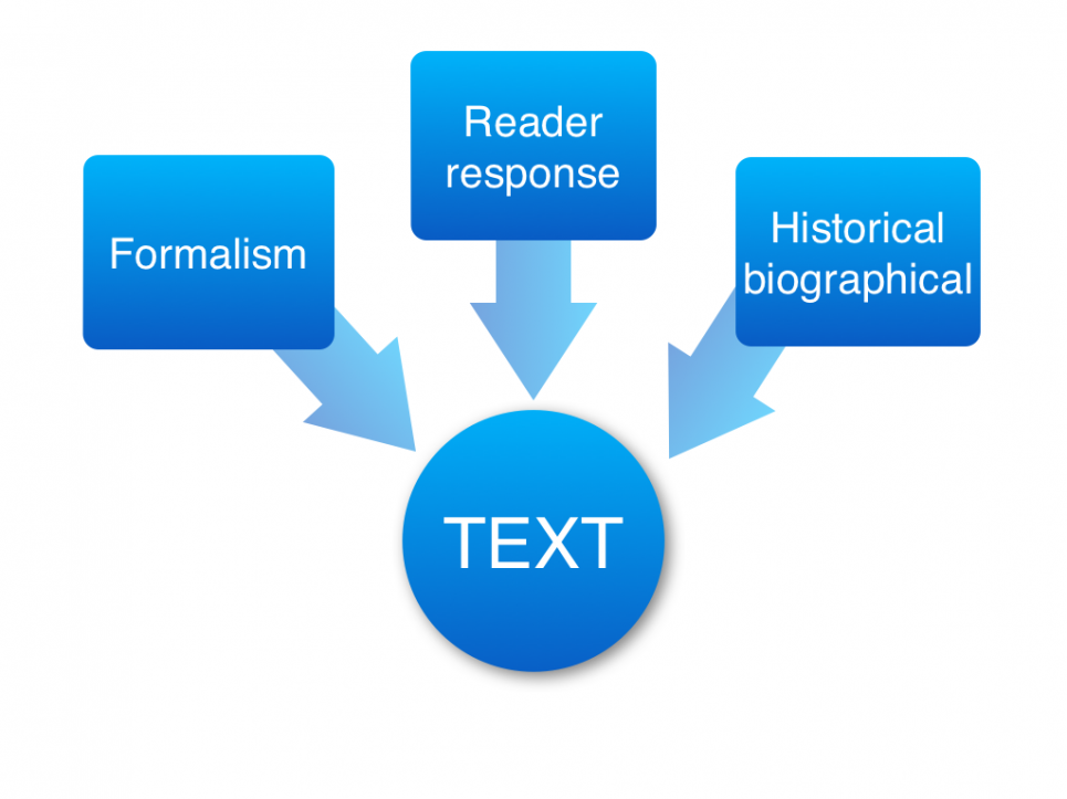 IB English A: Language & Literature: Approaching texts