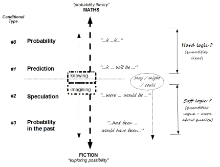 IB English B: About probability