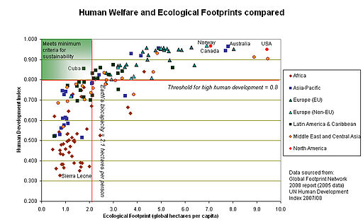 IB Environmental Systems & Societies: 8.4 Investigating Ecological Footprints