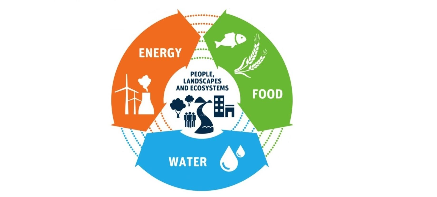 IB Geography: The Water, Food Energy Nexus and Security