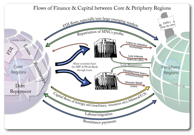 IB Geography: Global Financial Flows