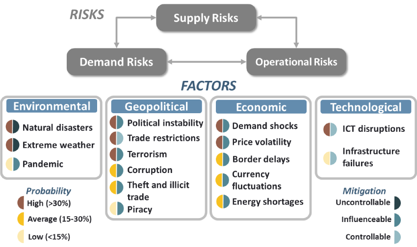 IB Geography: Risks to the Global Supply Chain