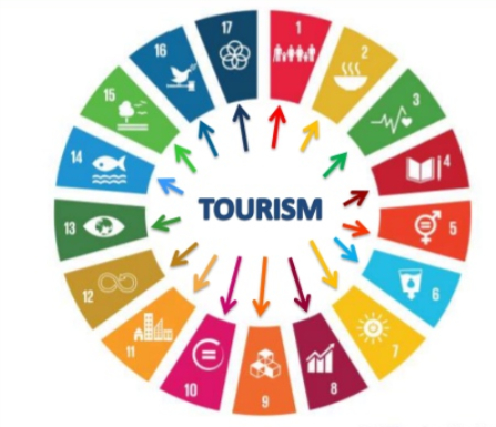 IB Geography: Tourism as a National Development Strategy