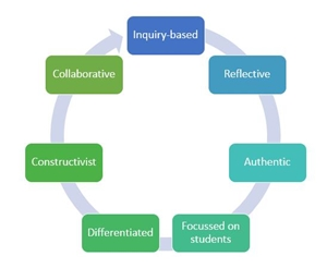 IB School Leadership: IB approach to adult learning