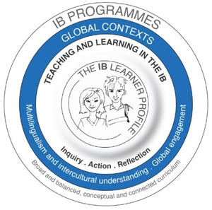 IB School Leadership: The IB in 10 slides