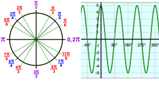 IB Maths: Analysis & Approaches: Trig functions, equations & identities