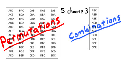 IB Maths: Analysis & Approaches: Permutations & Combinations (SN)