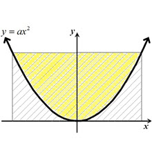 IB Maths: Analysis & Approaches: Area Relationship - Parabola & Rectangle