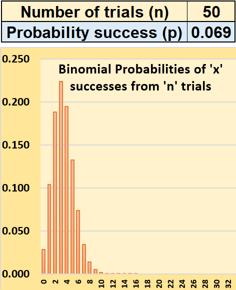 IB Maths: Applications & Interpretation: Binomial Distribution - Experiments