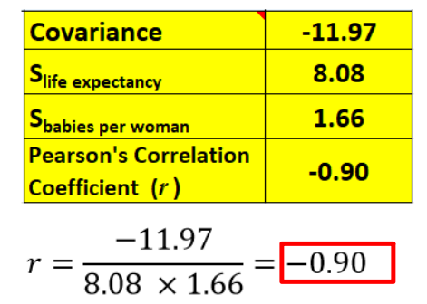 IB Maths: Applications & Interpretation: Pearson's Correlation Coefficient