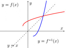 IB Maths: Analysis & Approaches: Inverse functions