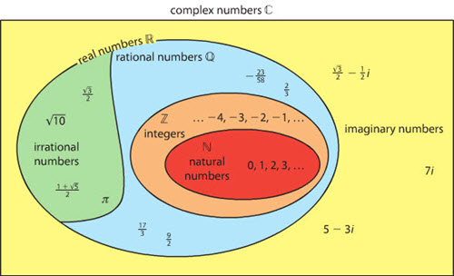 IB Maths HL & SL / Analysis: complex numbers (HL)