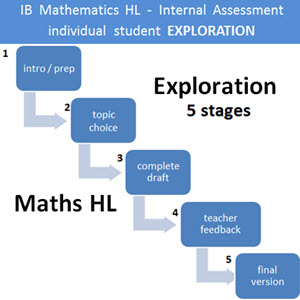 IB Mathematics HL & SL: Exploration HL - Student Guide