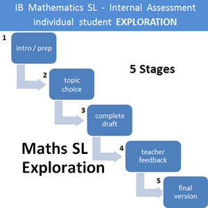 IB Mathematics HL & SL: Exploration SL - Student Guide