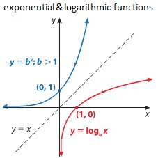 IB Mathematics HL & SL: exp & log functions & eqns