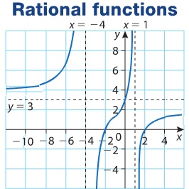 IB Mathematics HL & SL: rational functions