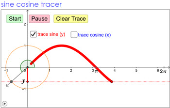 IB Maths HL & SL / Analysis: sine cosine tracer
