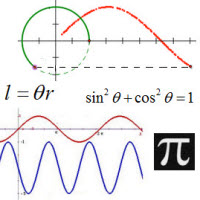 IB Maths HL & SL / Analysis: trig functions, eqns & identities