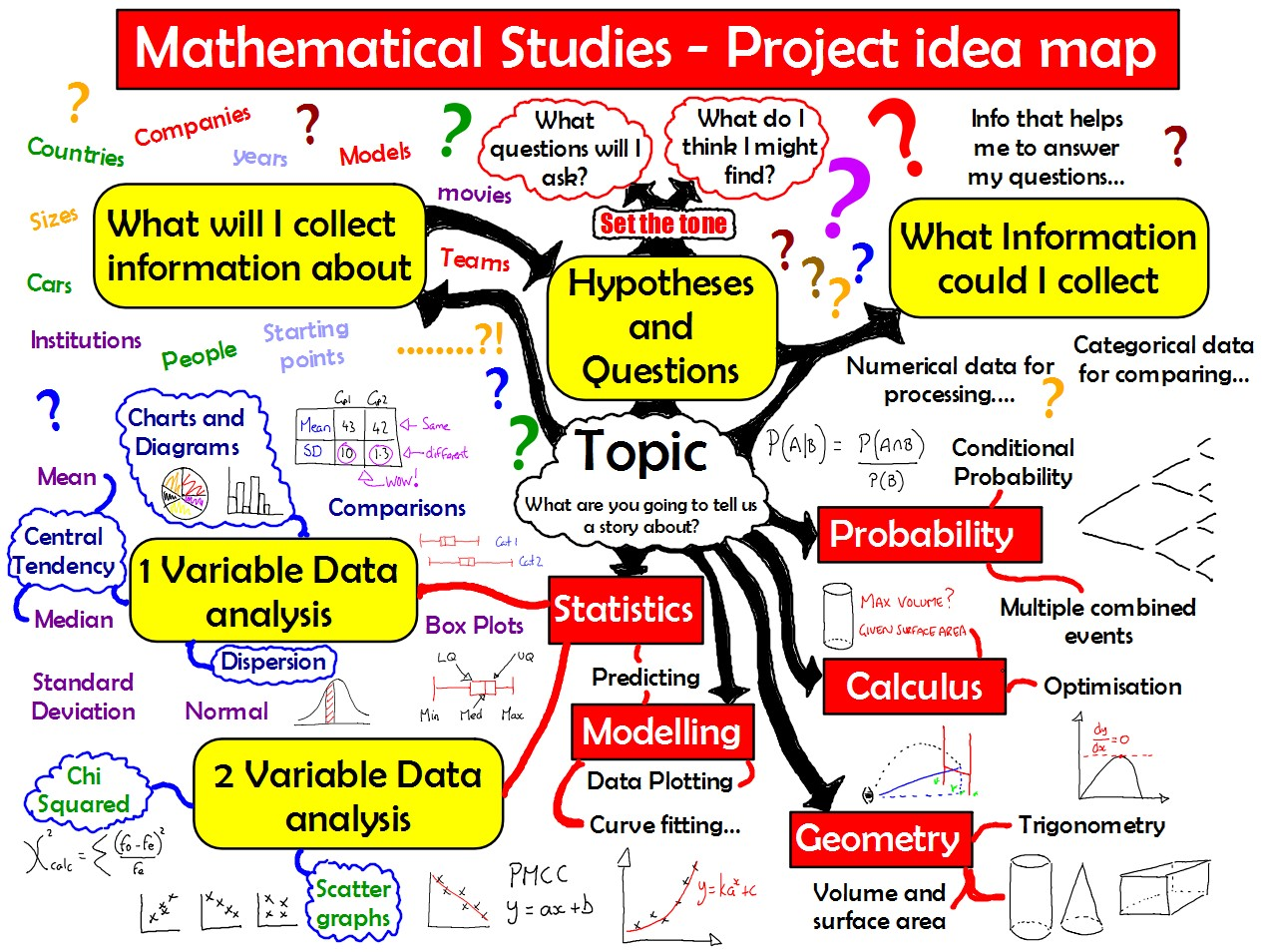 IB Maths Studies: Project Maps