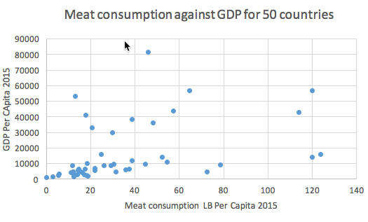 IB Maths Studies / Applications: Meat Consumption