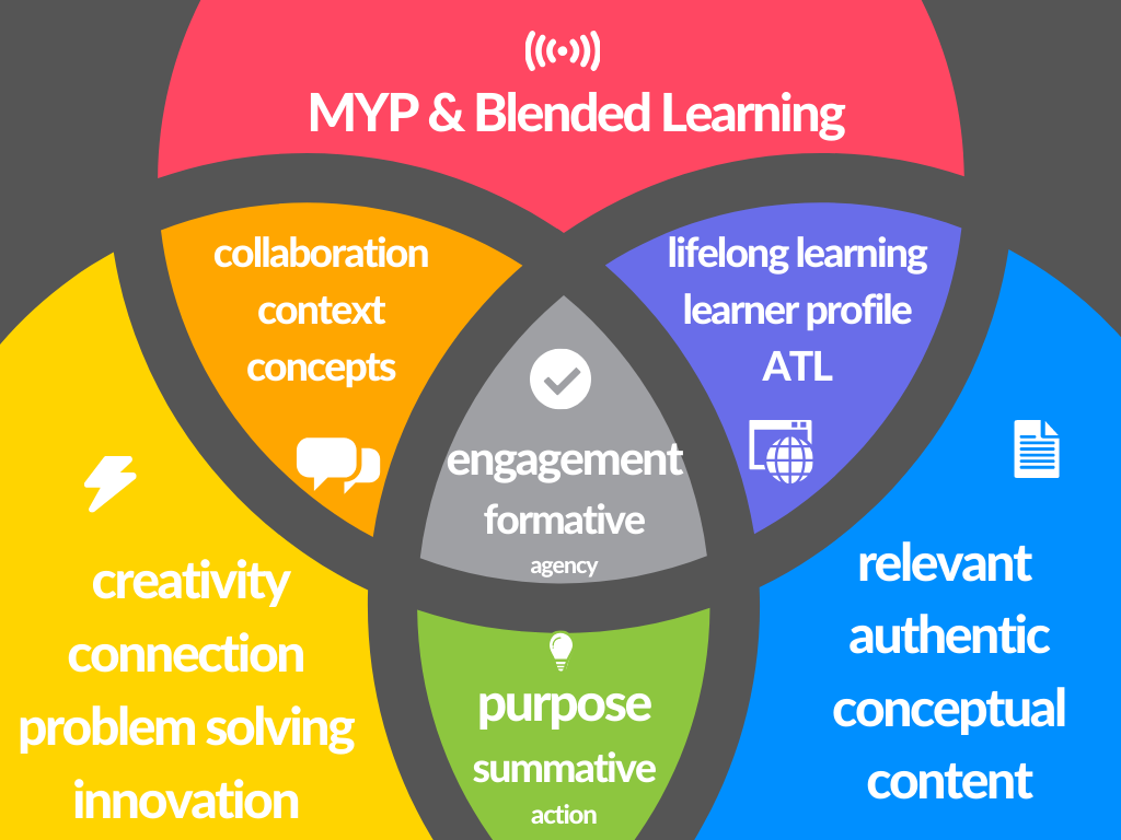 MYP Resources: Learning to Blend