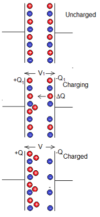 IB Physics: Activity: Charging capacitors
