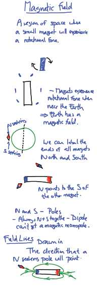 IB Physics: Magnetic field