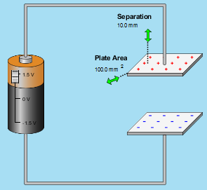 IB Physics: Optional Practical: Parallel plate capacitors (PhET)