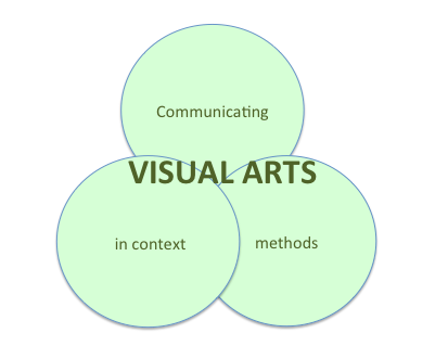 IB Visual Arts: Understanding the Syllabus