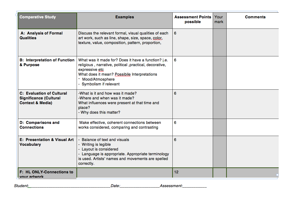 IB Visual Arts: Self Assessment Rubrics